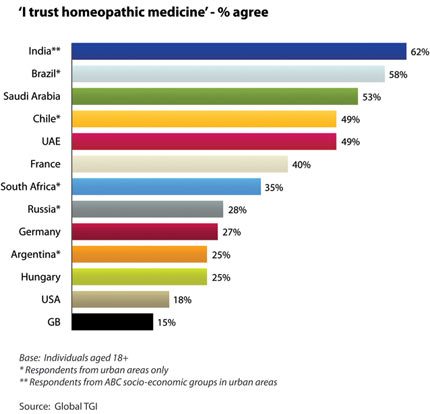 Percent Who Trust Homeopathy Ranked By Country