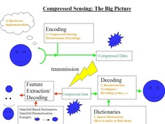 Compressed_sensing-full